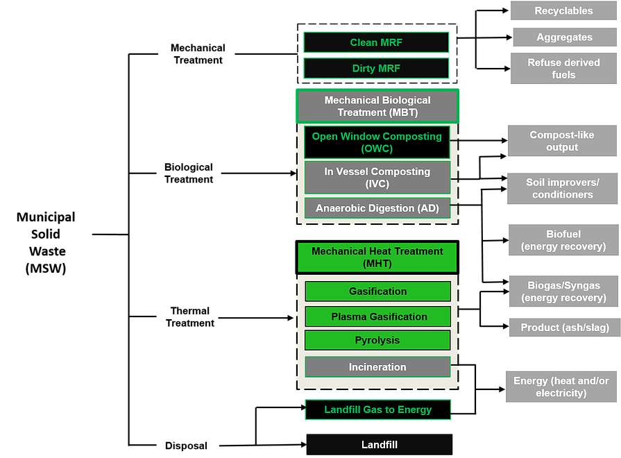 technologies waste stream diagram | alternative waste ... process flow diagram all waste streams uml 2 process flow diagram #12